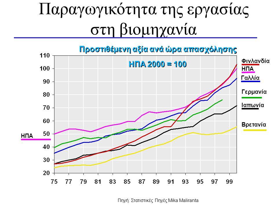 Παραγωγικότητα της εργασίας στη βιομηχανία Προστιθέμενη αξία ανά ώρα απασχόλησης Φινλανδία Βρετανία Γαλλία Γερμανία Ιαπωνία ΗΠΑ Πηγή: Στατιστικές Πηγές Mika Maliranta ΗΠΑ 2000 = 100 ΗΠΑ