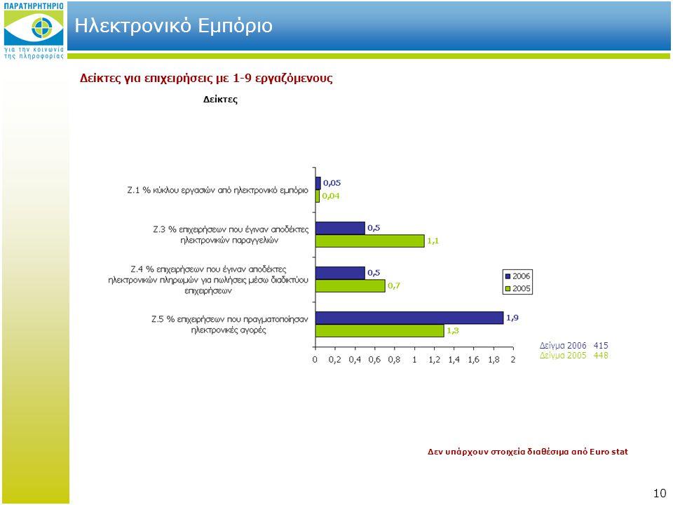 10 Ηλεκτρονικό Εμπόριο Δείκτες Δείκτες για επιχειρήσεις με 1-9 εργαζόμενους Δείγμα 2006 415 Δείγμα 2005 448 Δεν υπάρχουν στοιχεία διαθέσιμα από Euro stat