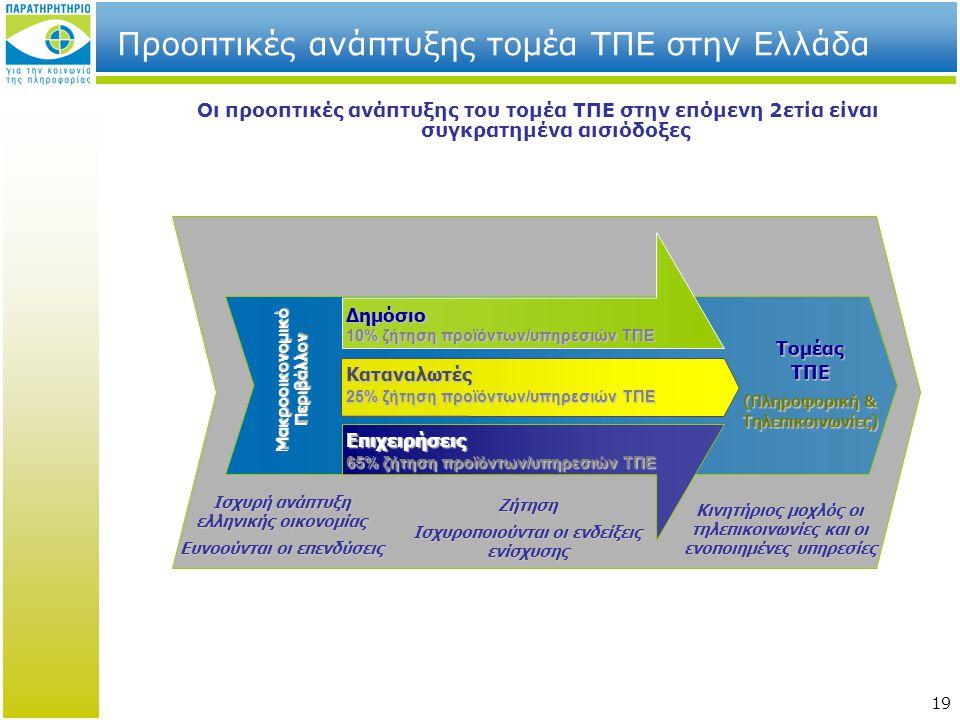19 Οι προοπτικές ανάπτυξης του τομέα ΤΠΕ στην επόμενη 2ετία είναι συγκρατημένα αισιόδοξες Προοπτικές ανάπτυξης τομέα ΤΠΕ στην Ελλάδα Δημόσιο 10% ζήτηση προϊόντων/υπηρεσιών ΤΠΕ Καταναλωτές 25% ζήτηση προϊόντων/υπηρεσιών ΤΠΕ Επιχειρήσεις 65% ζήτηση προϊόντων/υπηρεσιών ΤΠΕ Μακροοικονομικό Περιβάλλον ΤομέαςΤΠΕ (Πληροφορική & Τηλεπικοινωνίες) Ισχυρή ανάπτυξη ελληνικής οικονομίας Ευνοούνται οι επενδύσεις Ζήτηση Ισχυροποιούνται οι ενδείξεις ενίσχυσης Κινητήριος μοχλός οι τηλεπικοινωνίες και οι ενοποιημένες υπηρεσίες