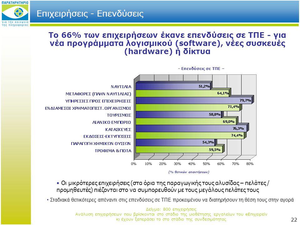 22 Επιχειρήσεις - Επενδύσεις - Επενδύσεις σε ΤΠΕ – Το 66% των επιχειρήσεων έκανε επενδύσεις σε ΤΠΕ - για νέα προγράμματα λογισμικού (software), νέες συσκευές (hardware) ή δίκτυα (% θετικών απαντήσεων) • Οι μικρότερες επιχειρήσεις (στα όρια της παραγωγικής τους αλυσίδας – πελάτες / προμηθευτές) πιέζονται στο να συμπορευθούν με τους μεγάλους πελάτες τους • Σταδιακά θετικότερες απέναντι στις επενδύσεις σε ΤΠΕ προκειμένου να διατηρήσουν τη θέση τους στην αγορά Δείγμα: 800 επιχειρήσεις Ανάλυση επιχειρήσεων που βρίσκονται στο στάδιο της υιοθέτησης εργαλείων του eΕπιχειρείν κι έχουν ξεπεράσει το στο στάδιο της συνδεσιμότητας