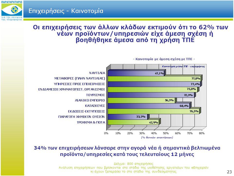 23 Επιχειρήσεις - Καινοτομία Οι επιχειρήσεις των άλλων κλάδων εκτιμούν ότι το 62% των νέων προϊόντων/υπηρεσιών είχε άμεση σχέση ή βοηθήθηκε άμεσα από τη χρήση ΤΠΕ 34% των επιχειρήσεων λάνσαρε στην αγορά νέα ή σημαντικά βελτιωμένα προϊόντα/υπηρεσίες κατά τους τελευταίους 12 μήνες - Καινοτομία με άμεση σχέση με ΤΠΕ - Δείγμα: 800 επιχειρήσεις Ανάλυση επιχειρήσεων που βρίσκονται στο στάδιο της υιοθέτησης εργαλείων του eΕπιχειρείν κι έχουν ξεπεράσει το στο στάδιο της συνδεσιμότητας (% θετικών απαντήσεων)