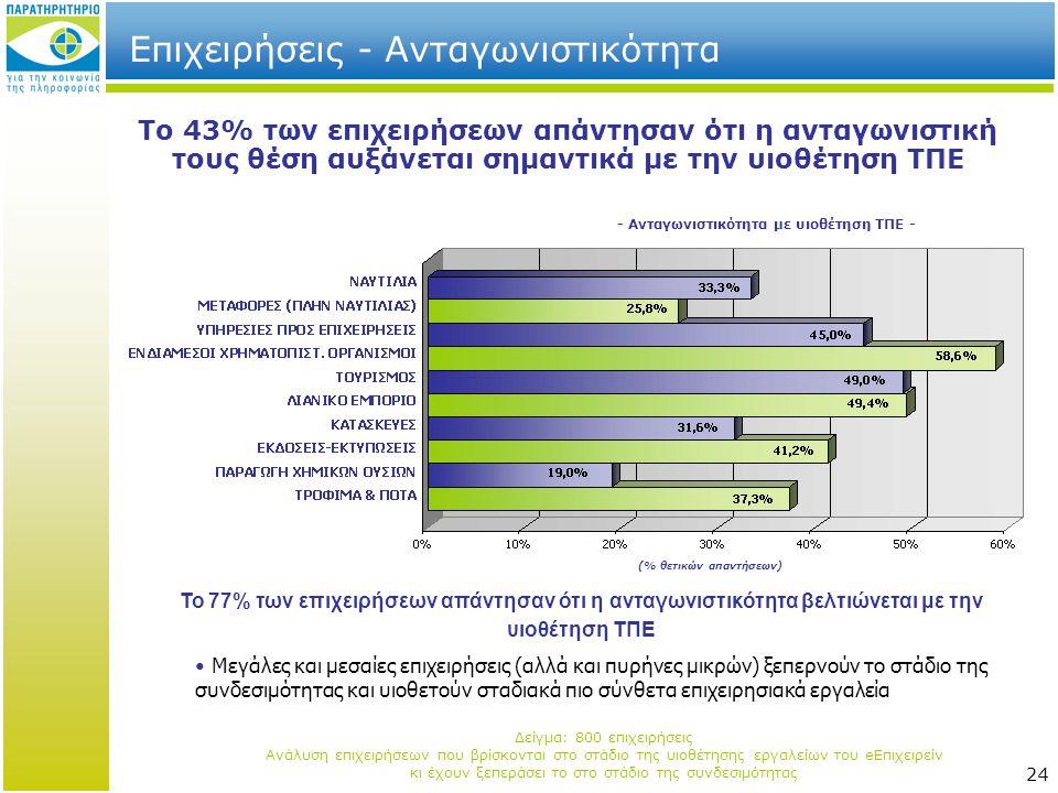 24 Επιχειρήσεις - Ανταγωνιστικότητα Το 43% των επιχειρήσεων απάντησαν ότι η ανταγωνιστική τους θέση αυξάνεται σημαντικά με την υιοθέτηση ΤΠΕ Το 77% των επιχειρήσεων απάντησαν ότι η ανταγωνιστικότητα βελτιώνεται με την υιοθέτηση ΤΠΕ - Ανταγωνιστικότητα με υιοθέτηση ΤΠΕ - • Μεγάλες και μεσαίες επιχειρήσεις (αλλά και πυρήνες μικρών) ξεπερνούν το στάδιο της συνδεσιμότητας και υιοθετούν σταδιακά πιο σύνθετα επιχειρησιακά εργαλεία Δείγμα: 800 επιχειρήσεις Ανάλυση επιχειρήσεων που βρίσκονται στο στάδιο της υιοθέτησης εργαλείων του eΕπιχειρείν κι έχουν ξεπεράσει το στο στάδιο της συνδεσιμότητας (% θετικών απαντήσεων)