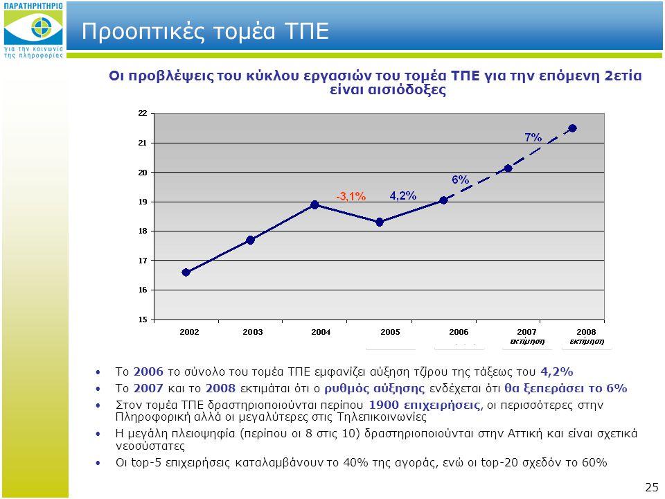25 •Το 2006 το σύνολο του τομέα ΤΠΕ εμφανίζει αύξηση τζίρου της τάξεως του 4,2% •Το 2007 και το 2008 εκτιμάται ότι ο ρυθμός αύξησης ενδέχεται ότι θα ξεπεράσει το 6% •Στον τομέα ΤΠΕ δραστηριοποιούνται περίπου 1900 επιχειρήσεις, οι περισσότερες στην Πληροφορική αλλά οι μεγαλύτερες στις Τηλεπικοινωνίες •Η μεγάλη πλειοψηφία (περίπου οι 8 στις 10) δραστηριοποιούνται στην Αττική και είναι σχετικά νεοσύστατες •Οι top-5 επιχειρήσεις καταλαμβάνουν το 40% της αγοράς, ενώ οι top-20 σχεδόν το 60% Οι προβλέψεις του κύκλου εργασιών του τομέα ΤΠΕ για την επόμενη 2ετία είναι αισιόδοξες Προοπτικές τομέα ΤΠΕ