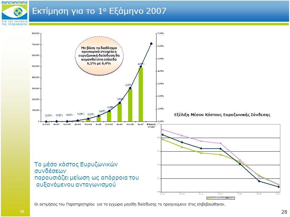 28 Εκτίμηση για το 1 ο Εξάμηνο 2007 Με βάση τα διαθέσιμα προσωρινά στοιχεία η ευρυζωνική διείσδυση θα κυμανθεί στα επίπεδα 6,1% με 6,4% 28 Οι εκτιμήσεις του Παρατηρητηρίου για τα εγχώρια μεγέθη διείσδυσης το προηγούμενο έτος επιβεβαιώθηκαν.