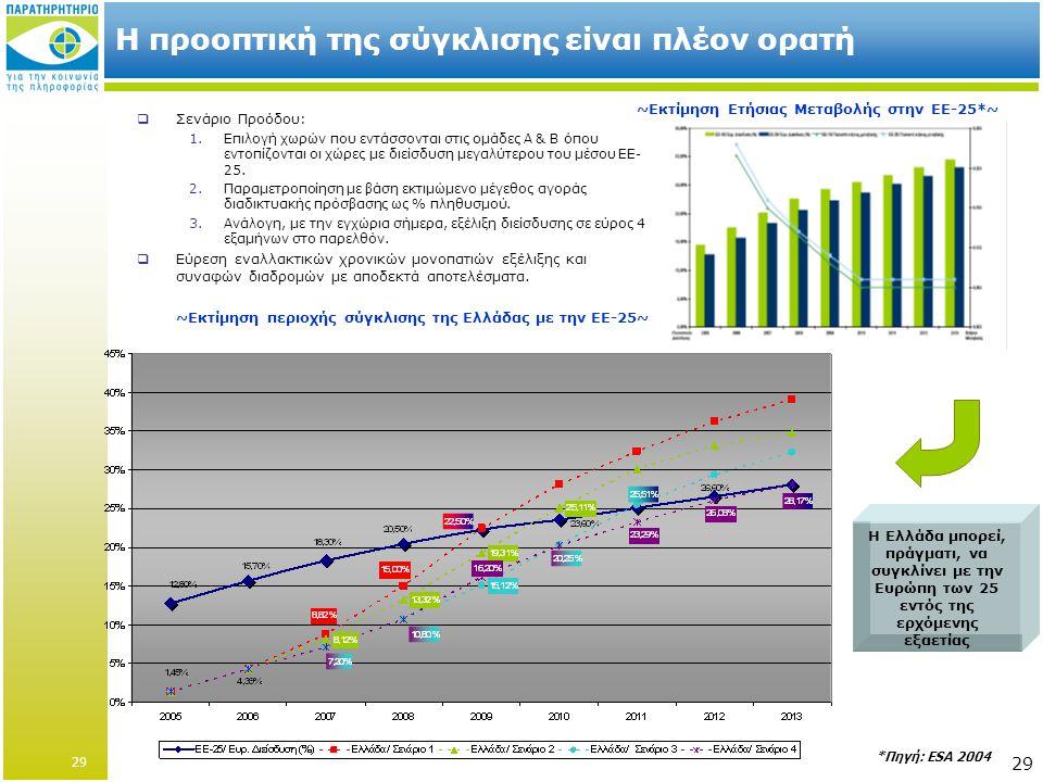 29 Η προοπτική της σύγκλισης είναι πλέον ορατή ~Εκτίμηση Ετήσιας Μεταβολής στην ΕΕ-25*~ ~Εκτίμηση περιοχής σύγκλισης της Ελλάδας με την ΕΕ-25~  Σενάριο Προόδου: 1.Επιλογή χωρών που εντάσσονται στις ομάδες Α & Β όπου εντοπίζονται οι χώρες με διείσδυση μεγαλύτερου του μέσου ΕΕ- 25.