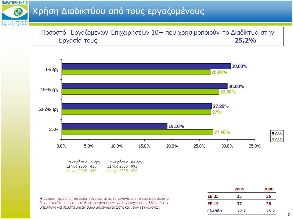 5 Χρήση Διαδικτύου από τους εργαζομένους 20052006 ΕΕ 253536 ΕΕ 153738 Ελλάδα 27.7 25.2 Ποσοστό Εργαζομένων Επιχειρήσεων 10+ που χρησιμοποιούν το Διαδίκτυο στην Εργασία τους25,2% Επιχειρήσεις 1-9 εργ.