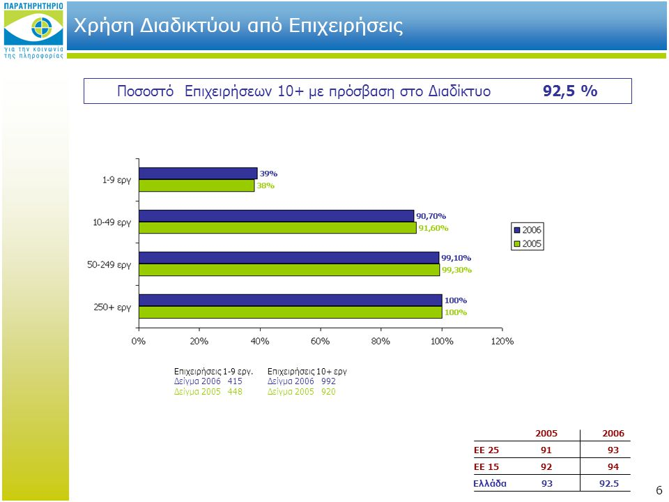 6 Χρήση Διαδικτύου από Επιχειρήσεις Ποσοστό Επιχειρήσεων 10+ με πρόσβαση στο Διαδίκτυο 92,5 % 20052006 ΕΕ 259193 ΕΕ 159294 Ελλάδα 93 92.5 Επιχειρήσεις 1-9 εργ.