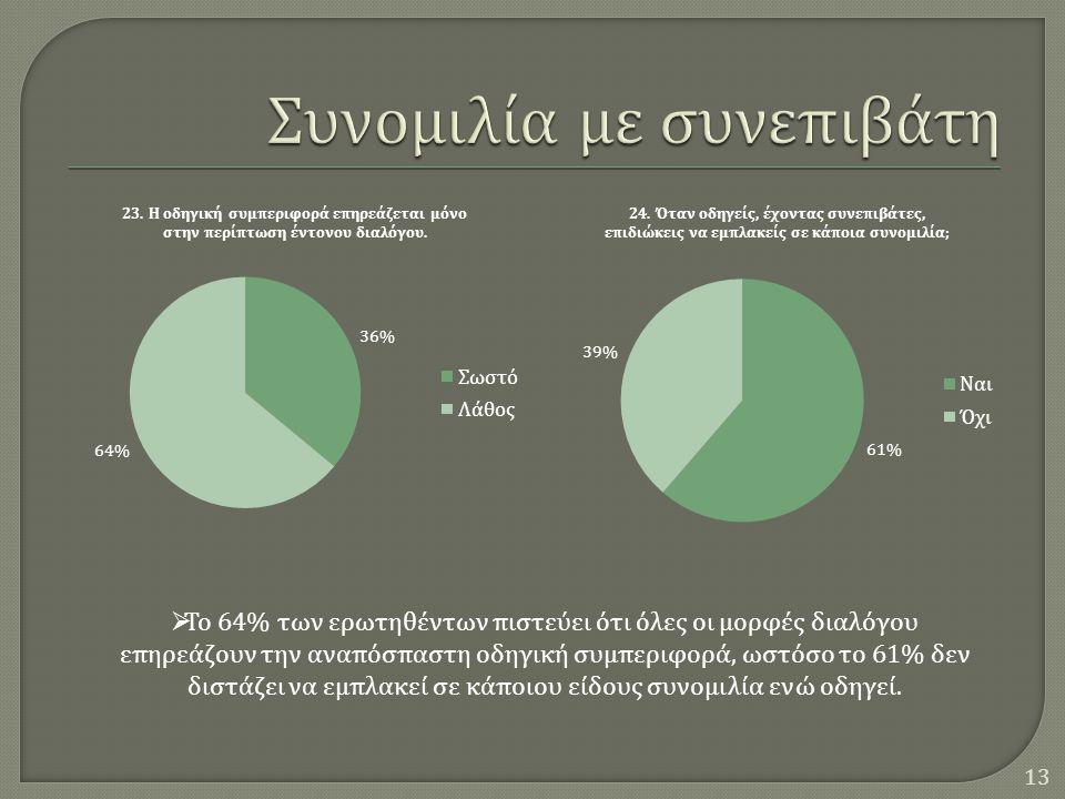 13  Το 64% των ερωτηθέντων πιστεύει ότι όλες οι μορφές διαλόγου επηρεάζουν την αναπόσπαστη οδηγική συμπεριφορά, ωστόσο το 61% δεν διστάζει να εμπλακεί σε κάποιου είδους συνομιλία ενώ οδηγεί.
