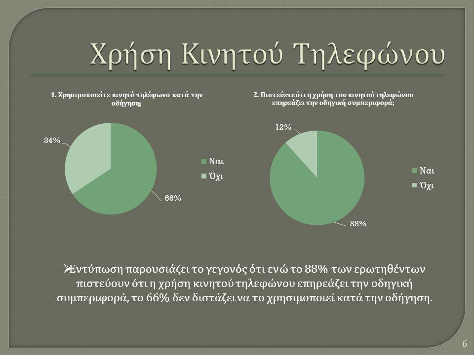 6  Εντύπωση παρουσιάζει το γεγονός ότι ενώ το 88% των ερωτηθέντων πιστεύουν ότι η χρήση κινητού τηλεφώνου επηρεάζει την οδηγική συμπεριφορά, το 66% δεν διστάζει να το χρησιμοποιεί κατά την οδήγηση.