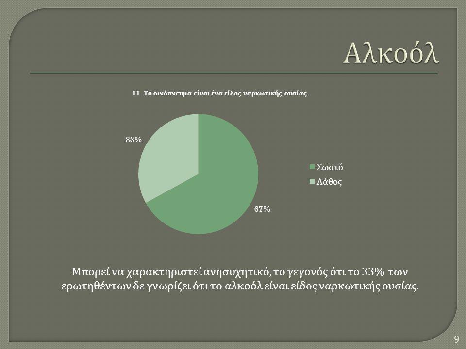  Σε αυτή την ομάδα των ερωτήσεων, παρατηρείται μια γενική σύγχυση ως προς την αντιμετώπιση του αλκοόλ, καθώς ενώ θεωρητικά το 64% δείχνει να γνωρίζει το επιτρεπόμενο όριο, με τις απαντήσεις στις ερωτήσεις 14 και 15, η πλειοψηφία εμφανίζεται, λανθασμένα, να θεωρεί υπερβολικό το κατώτατο όριο αλκοόλ ( κατά προσέγγιση τα 0,25g/l αντιστοιχούν σε 1 λίτρο μπύρας ).