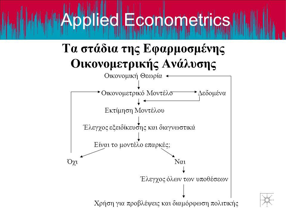 Applied Econometrics Τα στάδια της Εφαρμοσμένης Οικονομετρικής Ανάλυσης Οικονομική Θεωρία Οικονομετρικό Μοντέλο Δεδομένα Εκτίμηση Μοντέλου Έλεγχος εξειδίκευσης και διαγνωστικά Είναι το μοντέλο επαρκές; Όχι Ναι Έλεγχος όλων των υποθέσεων Χρήση για προβλέψεις και διαμόρφωση πολιτικής