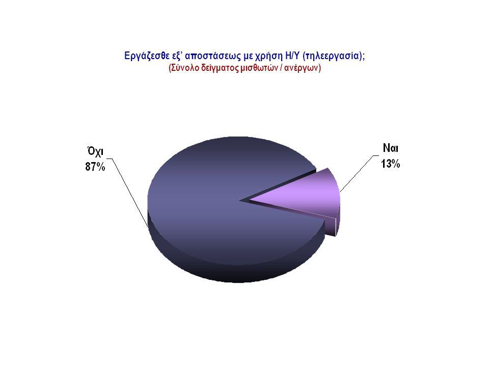 ΤΗΛΕΕΡΓΑΣΙΑ Εργάζεσθε εξ' αποστάσεως με χρήση Η/Υ (τηλεεργασία); (Σύνολο δείγματος μισθωτών / ανέργων)