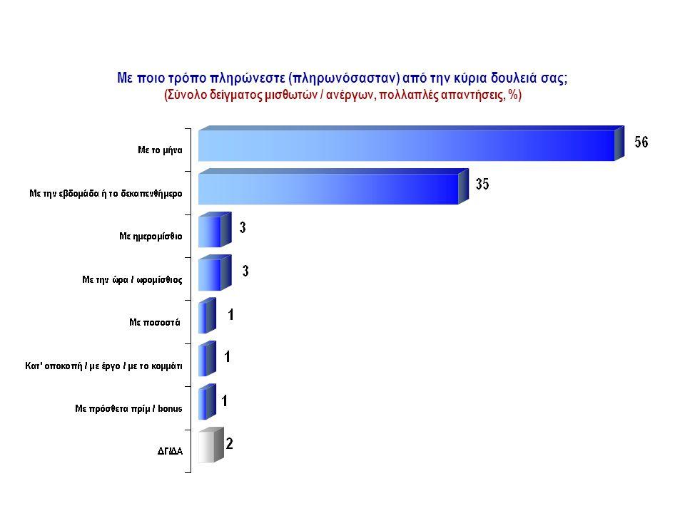 Με ποιο τρόπο πληρώνεστε (πληρωνόσασταν) από την κύρια δουλειά σας; (Σύνολο δείγματος μισθωτών / ανέργων, πολλαπλές απαντήσεις, %) ΤΡΟΠΟΣ ΑΜΟΙΒΗΣ