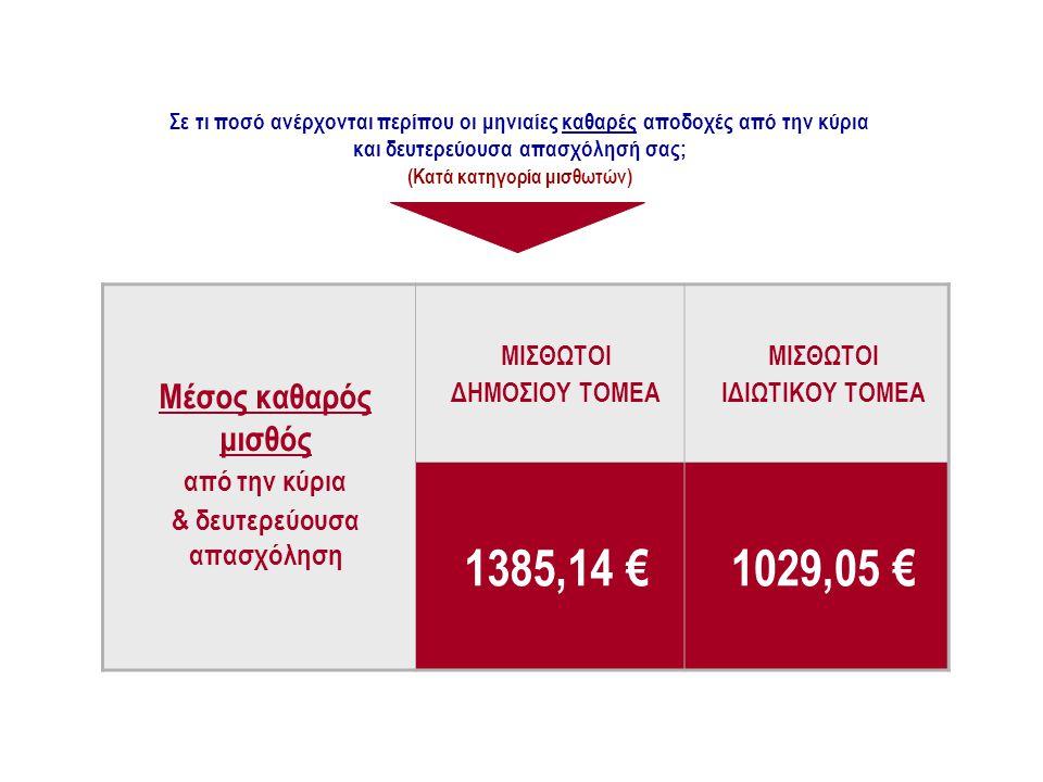 Σε τι ποσό ανέρχονται περίπου οι μηνιαίες καθαρές αποδοχές από την κύρια και δευτερεύουσα απασχόλησή σας; (Κατά κατηγορία μισθωτών) ΜΙΣΘΩΤΟΙ ΔΗΜΟΣΙΟΥ ΤΟΜΕΑ ΜΙΣΘΩΤΟΙ ΙΔΙΩΤΙΚΟΥ ΤΟΜΕΑ 1385,14 €1029,05 € Μέσος καθαρός μισθός από την κύρια & δευτερεύουσα απασχόληση ΜΙΣΘΟΛΟΓΙΚΗ ΚΛΙΜΑΚΑ