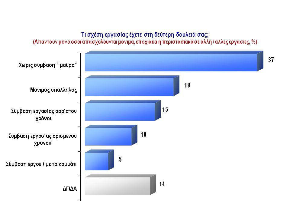 Τι σχέση εργασίας έχετε στη δεύτερη δουλειά σας; (Απαντούν μόνο όσοι απασχολούνται μόνιμα, εποχιακά ή περιστασιακά σε άλλη / άλλες εργασίες, %) ΣΧΕΣΗ ΕΡΓΑΣΙΑΣ ΣΤΗ ΔΕΥΤΕΡΗ ΑΠΑΣΧΟΛΗΣΗ