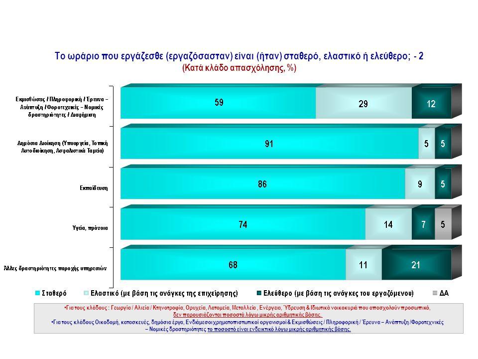 Το ωράριο που εργάζεσθε (εργαζόσασταν) είναι (ήταν) σταθερό, ελαστικό ή ελεύθερο; - 2 (Κατά κλάδο απασχόλησης, %) ΩΡΑΡΙΟ ΕΡΓΑΣΙΑΣ • Για τους κλάδους : Γεωργία / Αλιεία / Κτηνοτροφία, Ορυχεία, Λατομεία, Μεταλλεία, Ενέργεια, Ύδρευση & Ιδιωτικά νοικοκυριά που απασχολούν προσωπικό, δεν παρουσιάζονται ποσοστά λόγω μικρής αριθμητικής βάσης.