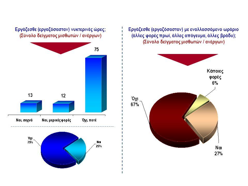 Σε ποιο φορέα είστε (ήσασταν) ασφαλισμένος/η; (Σύνολο δείγματος μισθωτών / ανέργων, %) ΦΟΡΕΑΣ ΑΣΦΑΛΙΣΗΣ ΚΥΡΙΑΣ ΕΡΓΑΣΙΑΣ
