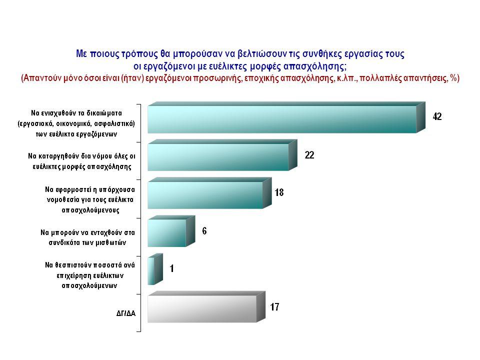 Με ποιους τρόπους θα μπορούσαν να βελτιώσουν τις συνθήκες εργασίας τους οι εργαζόμενοι με ευέλικτες μορφές απασχόλησης; (Απαντούν μόνο όσοι είναι (ήταν) εργαζόμενοι προσωρινής, εποχικής απασχόλησης, κ.λπ., πολλαπλές απαντήσεις, %) ΜΟΡΦΕΣ ΕΡΓΑΣΙΑΣ