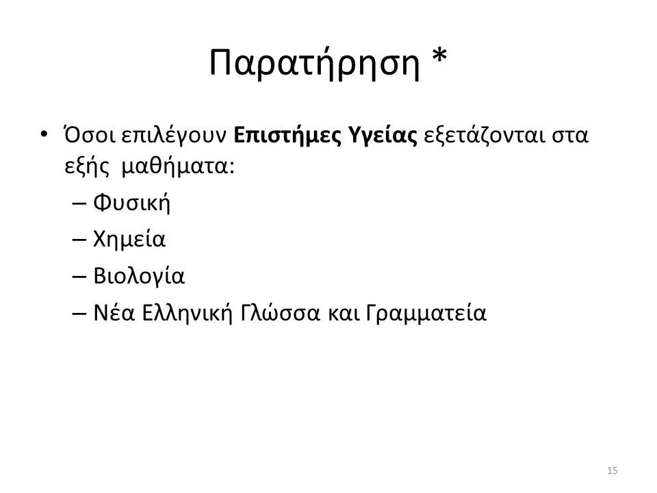 Παρατήρηση * • Όσοι επιλέγουν Επιστήμες Υγείας εξετάζονται στα εξής μαθήματα: – Φυσική – Χημεία – Βιολογία – Νέα Ελληνική Γλώσσα και Γραμματεία 15