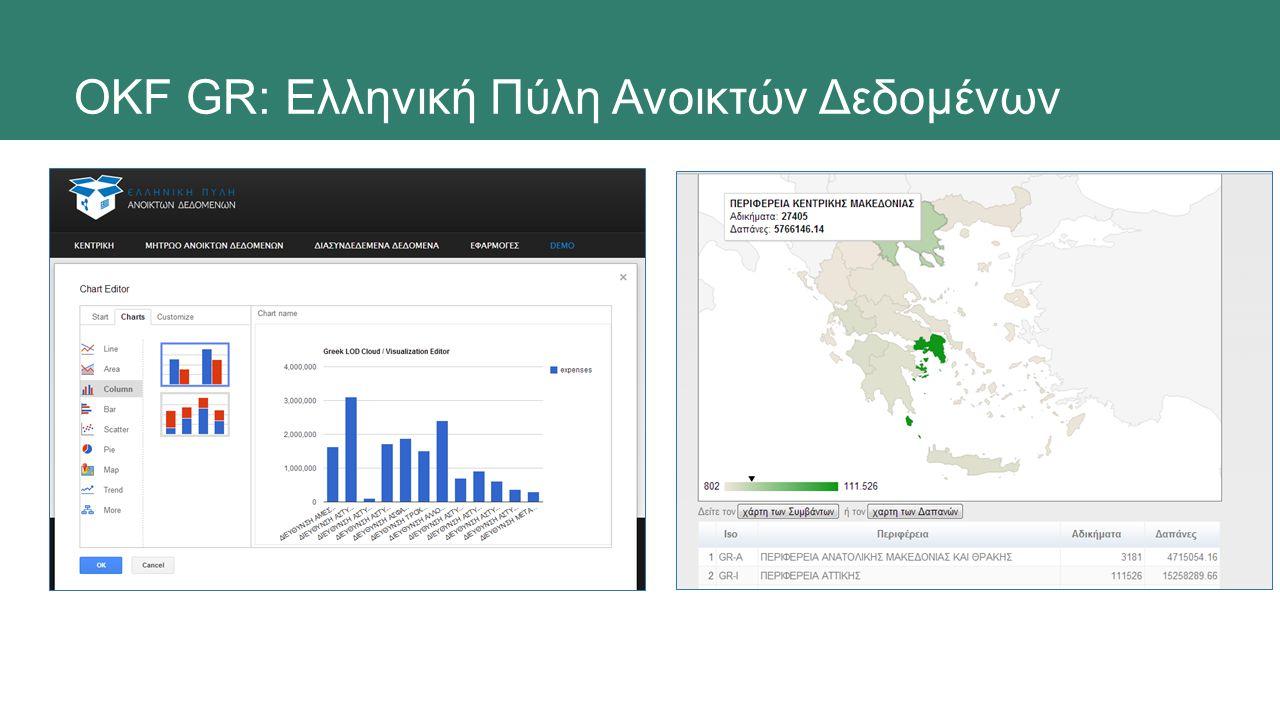 OKF GR: Ελληνική Πύλη Ανοικτών Δεδομένων