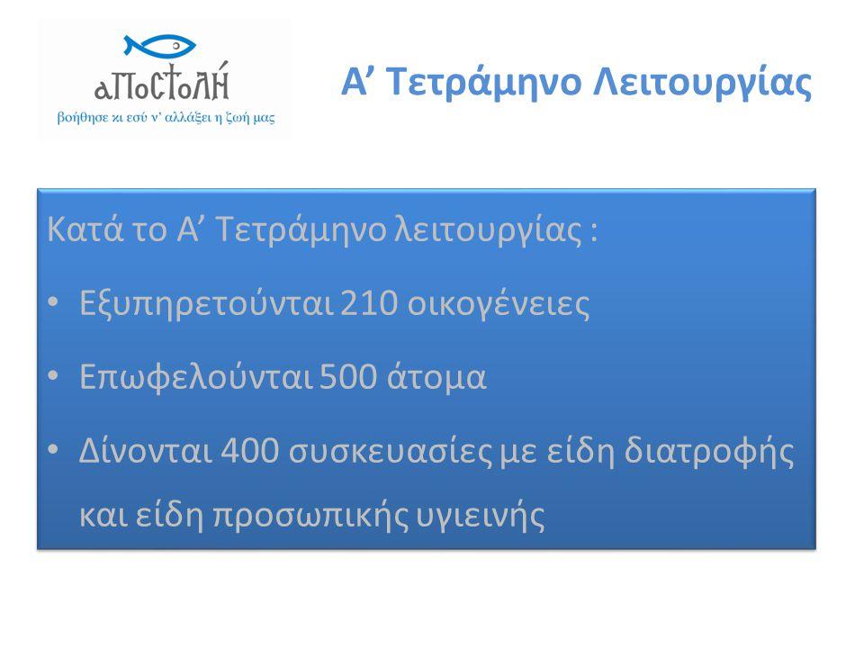 Α' Τετράμηνο Λειτουργίας Κατά το Α' Τετράμηνο λειτουργίας : • Εξυπηρετούνται 210 οικογένειες • Επωφελούνται 500 άτομα • Δίνονται 400 συσκευασίες με είδη διατροφής και είδη προσωπικής υγιεινής Κατά το Α' Τετράμηνο λειτουργίας : • Εξυπηρετούνται 210 οικογένειες • Επωφελούνται 500 άτομα • Δίνονται 400 συσκευασίες με είδη διατροφής και είδη προσωπικής υγιεινής