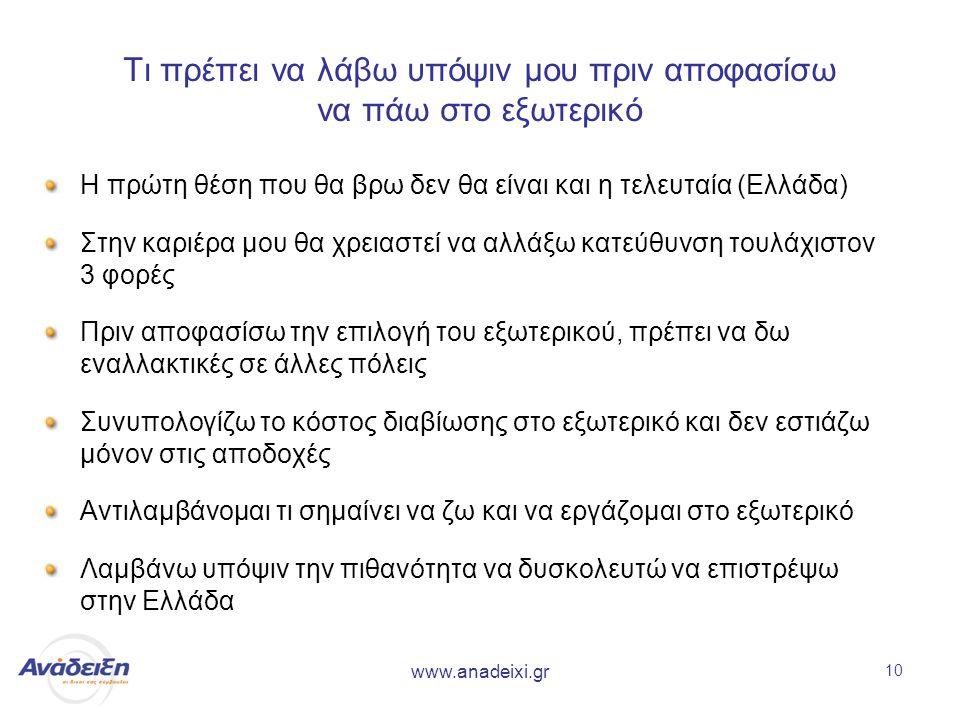 www.anadeixi.gr 10 Τι πρέπει να λάβω υπόψιν μου πριν αποφασίσω να πάω στο εξωτερικό Η πρώτη θέση που θα βρω δεν θα είναι και η τελευταία (Ελλάδα) Στην καριέρα μου θα χρειαστεί να αλλάξω κατεύθυνση τουλάχιστον 3 φορές Πριν αποφασίσω την επιλογή του εξωτερικού, πρέπει να δω εναλλακτικές σε άλλες πόλεις Συνυπολογίζω το κόστος διαβίωσης στο εξωτερικό και δεν εστιάζω μόνον στις αποδοχές Αντιλαμβάνομαι τι σημαίνει να ζω και να εργάζομαι στο εξωτερικό Λαμβάνω υπόψιν την πιθανότητα να δυσκολευτώ να επιστρέψω στην Ελλάδα