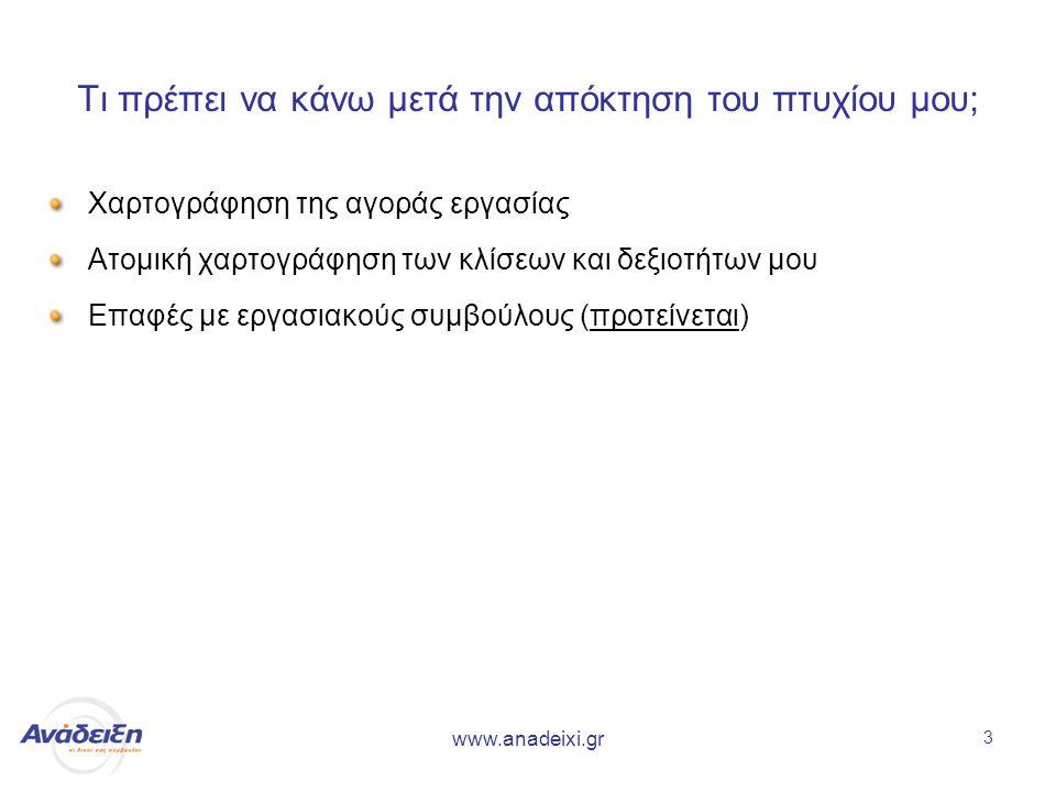 www.anadeixi.gr 3 Τι πρέπει να κάνω μετά την απόκτηση του πτυχίου μου; Χαρτογράφηση της αγοράς εργασίας Ατομική χαρτογράφηση των κλίσεων και δεξιοτήτων μου Επαφές με εργασιακούς συμβούλους (προτείνεται)