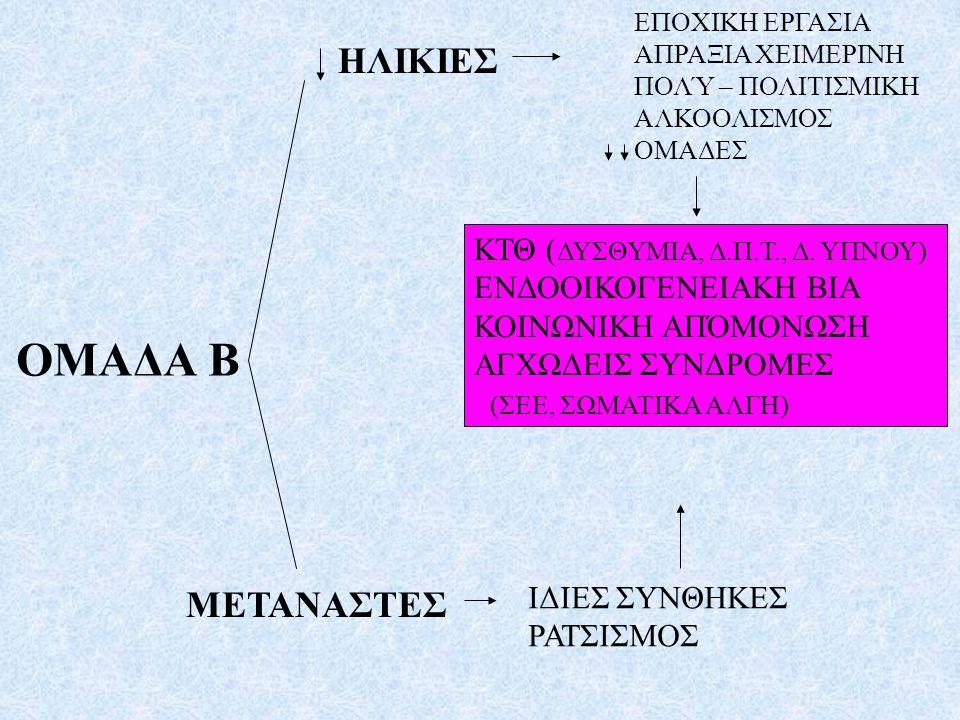 ΟΜΑΔΑ Β ΗΛΙΚΙΕΣ ΚΤΘ ( ΔΥΣΘΥΜΙΑ, Δ.Π.Τ., Δ. ΥΠΝΟΥ) ΕΝΔΟΟΙΚΟΓΕΝΕΙΑΚΗ ΒΙΑ ΚΟΙΝΩΝΙΚΗ ΑΠΌΜΟΝΩΣΗ ΑΓΧΩΔΕΙΣ ΣΥΝΔΡΟΜΕΣ (ΣΕΕ, ΣΩΜΑΤΙΚΑ ΑΛΓΗ) ΜΕΤΑΝΑΣΤΕΣ ΕΠΟΧΙΚΗ