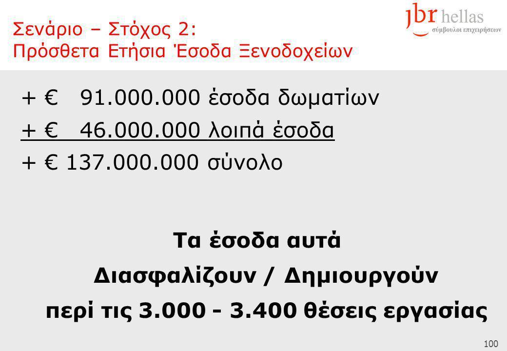 100 + € 91.000.000 έσοδα δωματίων + € 46.000.000 λοιπά έσοδα + € 137.000.000 σύνολο Τα έσοδα αυτά Διασφαλίζουν / Δημιουργούν περί τις 3.000 - 3.400 θέσεις εργασίας Σενάριο – Στόχος 2: Πρόσθετα Ετήσια Έσοδα Ξενοδοχείων