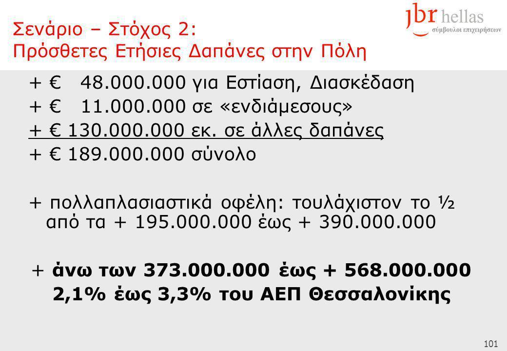 101 + € 48.000.000 για Εστίαση, Διασκέδαση + € 11.000.000 σε «ενδιάμεσους» + € 130.000.000 εκ. σε άλλες δαπάνες + € 189.000.000 σύνολο + πολλαπλασιαστ