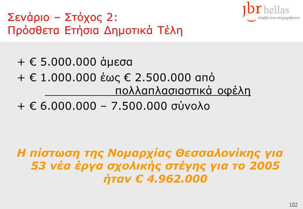 102 + € 5.000.000 άμεσα + € 1.000.000 έως € 2.500.000 από πολλαπλασιαστικά οφέλη + € 6.000.000 – 7.500.000 σύνολο Η πίστωση της Νομαρχίας Θεσσαλονίκης