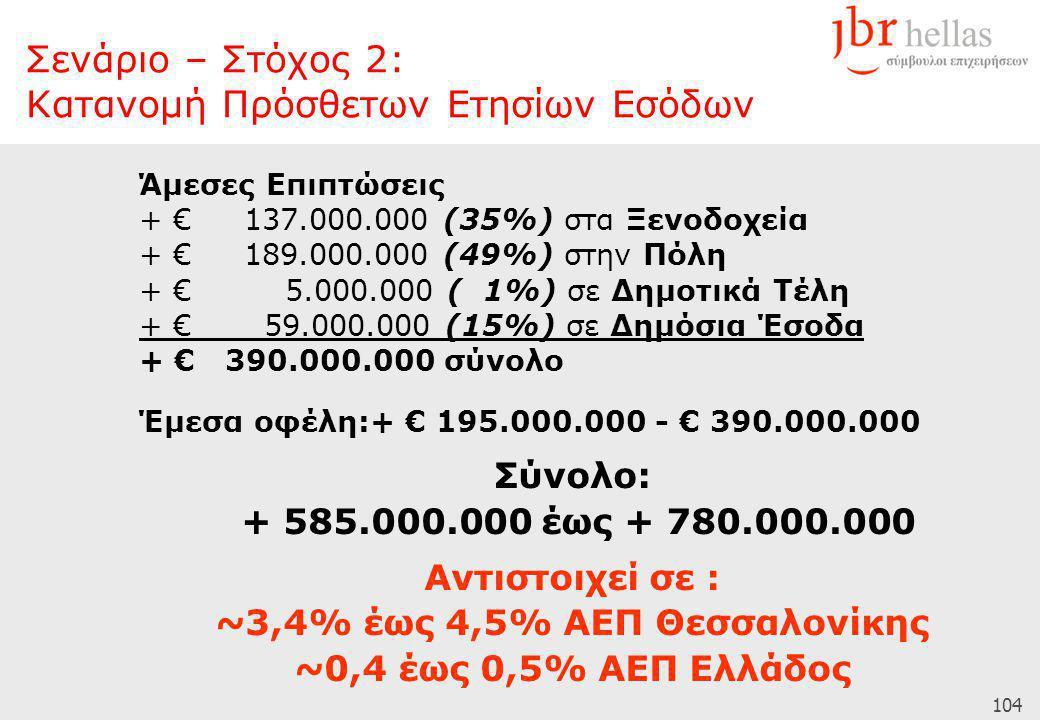 104 Άμεσες Επιπτώσεις + € 137.000.000 (35%) στα Ξενοδοχεία + € 189.000.000 (49%) στην Πόλη + € 5.000.000 ( 1%) σε Δημοτικά Τέλη + € 59.000.000 (15%) σ