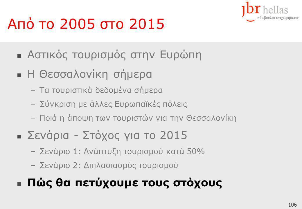 106 Από το 2005 στο 2015  Αστικός τουρισμός στην Ευρώπη  Η Θεσσαλονίκη σήμερα –Τα τουριστικά δεδομένα σήμερα –Σύγκριση με άλλες Ευρωπαϊκές πόλεις –Ποιά η άποψη των τουριστών για την Θεσσαλονίκη  Σενάρια - Στόχος για το 2015 –Σενάριο 1: Ανάπτυξη τουρισμού κατά 50% –Σενάριο 2: Διπλασιασμός τουρισμού  Πώς θα πετύχουμε τους στόχους