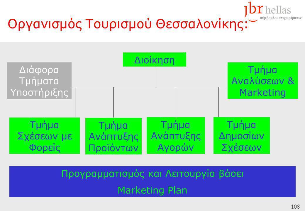 108 Διάφορα Τμήματα Υποστήριξης Τμήμα Σχέσεων με Φορείς Διοίκηση Τμήμα Ανάπτυξης Προϊόντων Τμήμα Ανάπτυξης Αγορών Τμήμα Δημοσίων Σχέσεων Τμήμα Αναλύσεων & Marketing Προγραμματισμός και Λειτουργία βάσει Marketing Plan Οργανισμός Τουρισμού Θεσσαλονίκης: