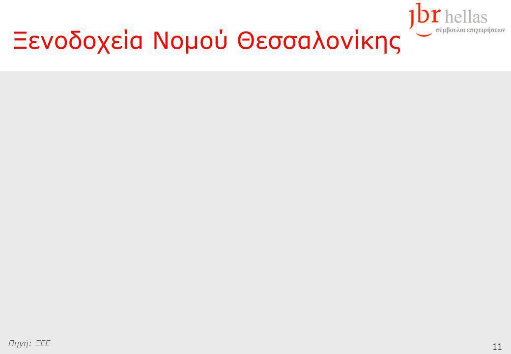 11 Πηγή: ΞΕΕ Ξενοδοχεία Νομού Θεσσαλονίκης