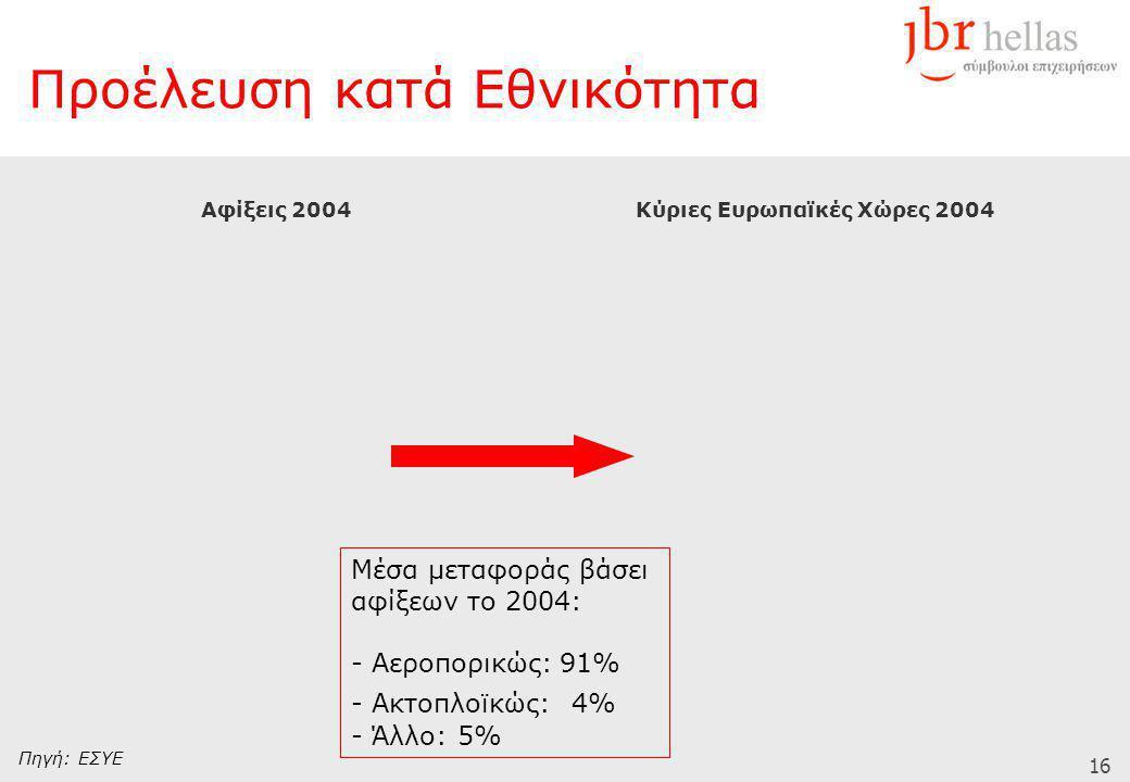 16 Προέλευση κατά Εθνικότητα Αφίξεις 2004Κύριες Ευρωπαϊκές Χώρες 2004 Πηγή: ΕΣΥΕ Μέσα μεταφοράς βάσει αφίξεων το 2004: - Αεροπορικώς:91% - Ακτοπλοϊκώς: 4% - Άλλο: 5%