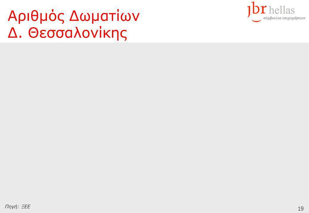 19 Πηγή: ΞΕΕ Αριθμός Δωματίων Δ. Θεσσαλονίκης