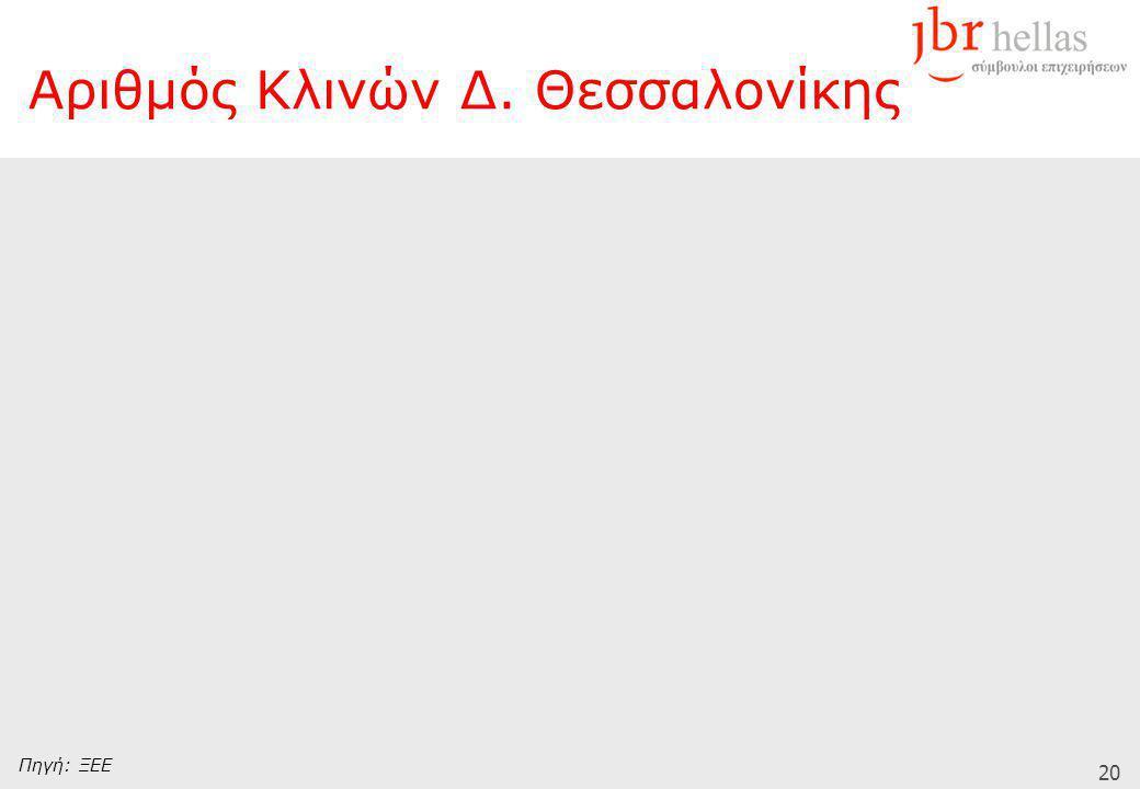 20 Πηγή: ΞΕΕ Αριθμός Κλινών Δ. Θεσσαλονίκης