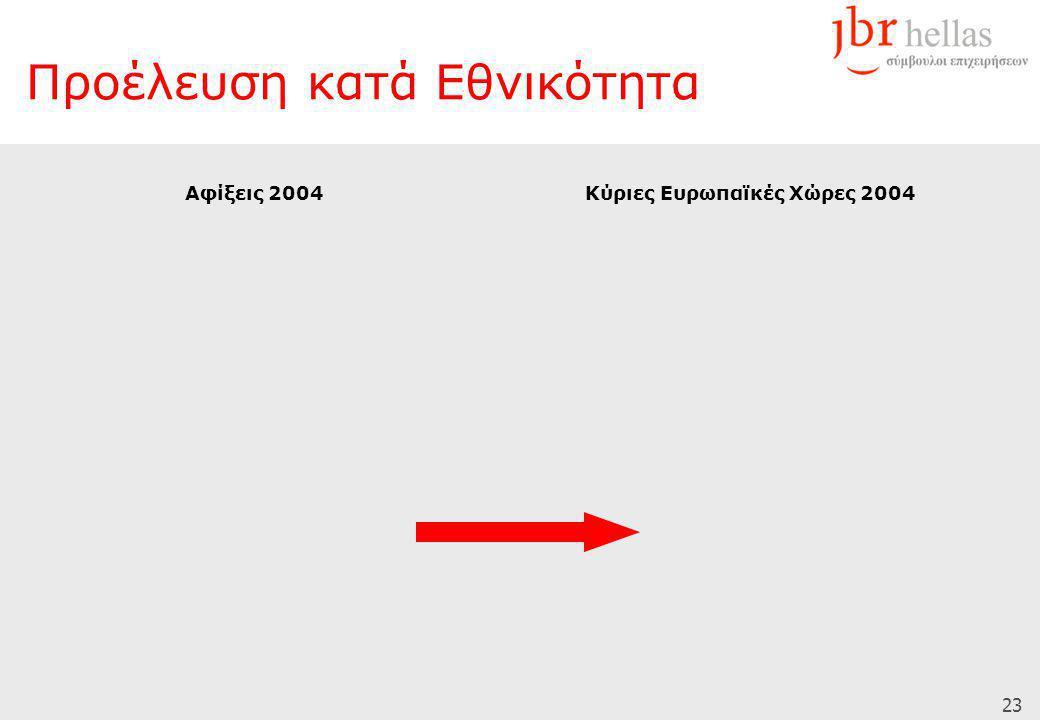 23 Προέλευση κατά Εθνικότητα Αφίξεις 2004Κύριες Ευρωπαϊκές Χώρες 2004