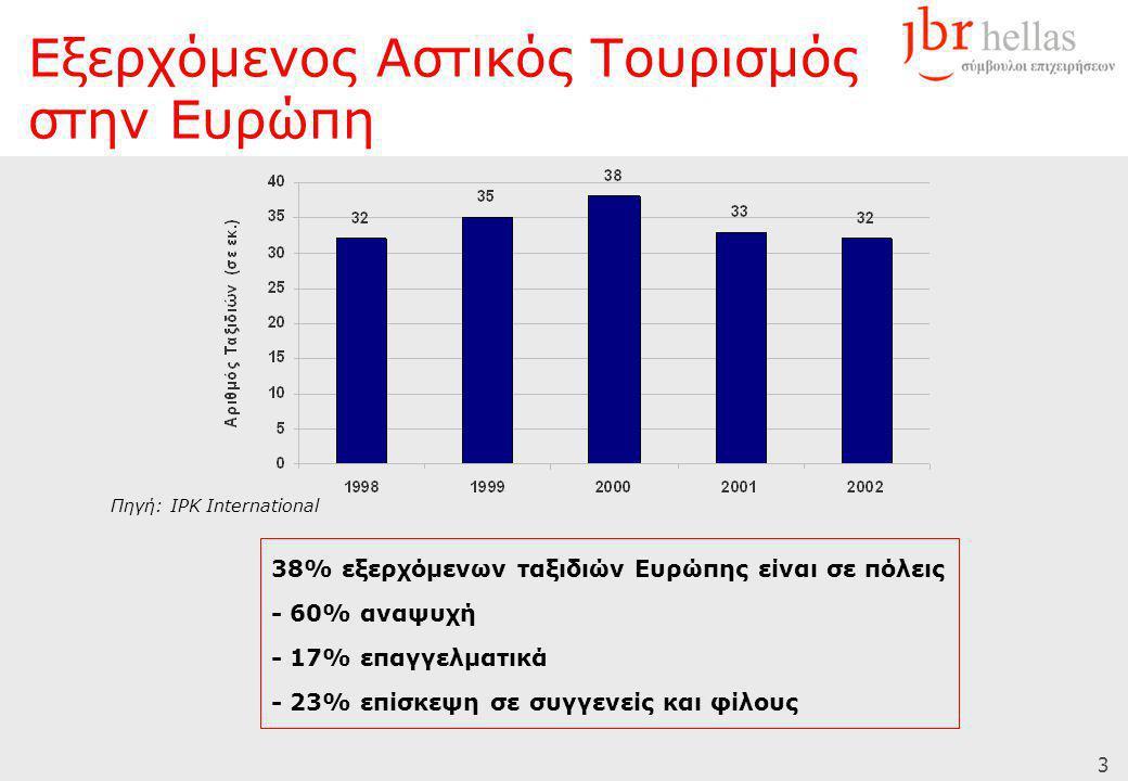 3 Πηγή: IPK International 38% εξερχόμενων ταξιδιών Ευρώπης είναι σε πόλεις - 60% αναψυχή - 17% επαγγελματικά - 23% επίσκεψη σε συγγενείς και φίλους Εξερχόμενος Αστικός Τουρισμός στην Ευρώπη