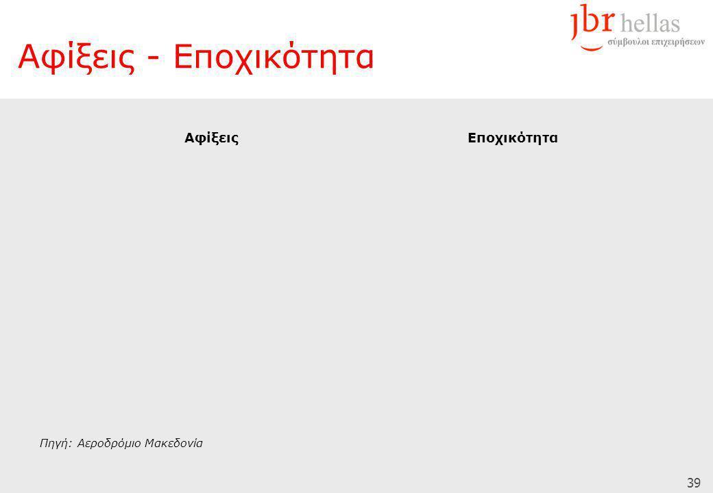 39 Αφίξεις - Εποχικότητα Πηγή: Αεροδρόμιο Μακεδονία ΕποχικότηταΑφίξεις