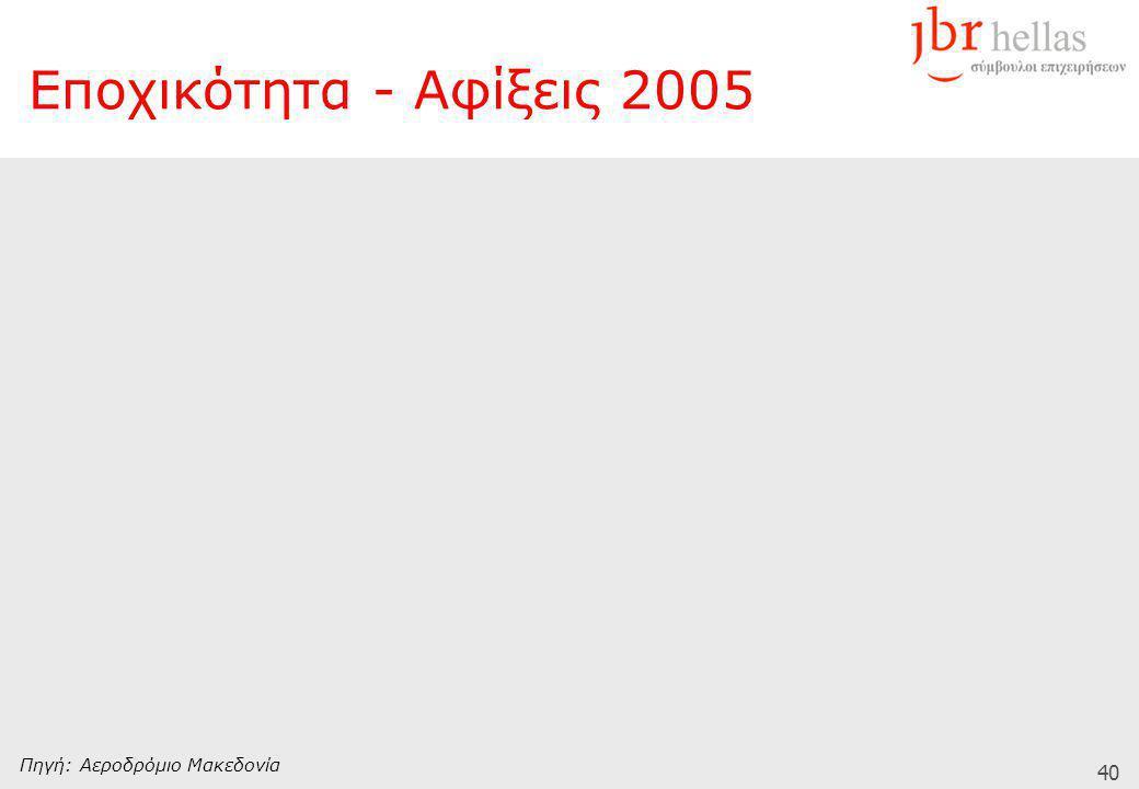 40 Εποχικότητα - Aφίξεις 2005 Πηγή: Αεροδρόμιο Μακεδονία