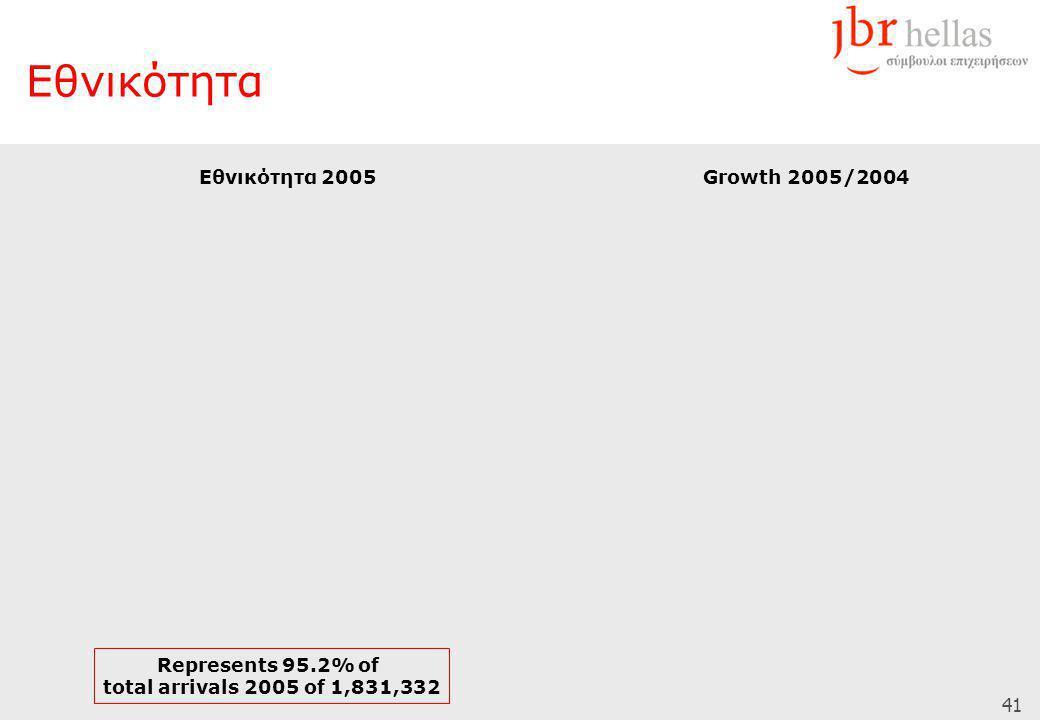 41 Εθνικότητα Εθνικότητα 2005 Represents 95.2% of total arrivals 2005 of 1,831,332 Growth 2005/2004