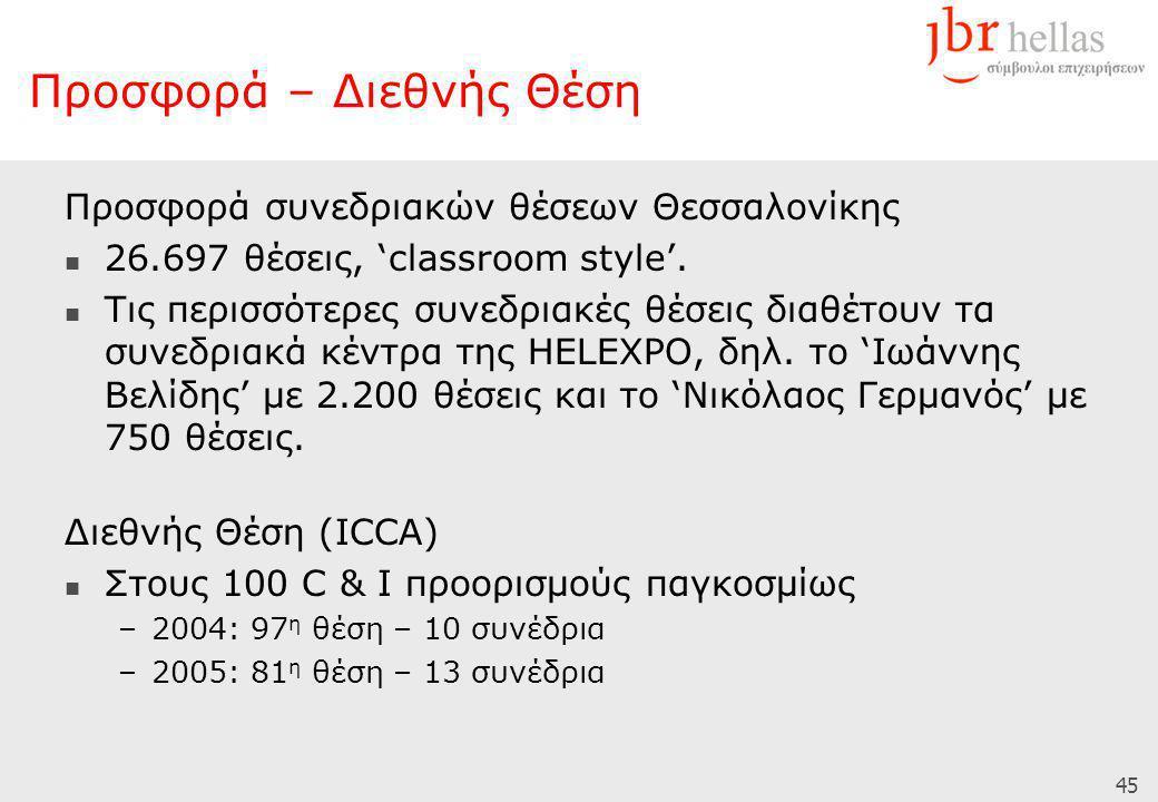 45 Προσφορά – Διεθνής Θέση Προσφορά συνεδριακών θέσεων Θεσσαλονίκης  26.697 θέσεις, 'classroom style'.  Τις περισσότερες συνεδριακές θέσεις διαθέτου
