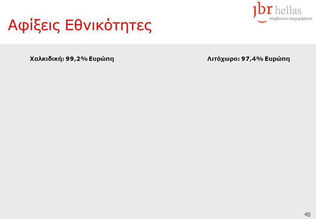 48 Αφίξεις Εθνικότητες Χαλκιδική: 99,2% ΕυρώπηΛιτόχωρο: 97,4% Ευρώπη