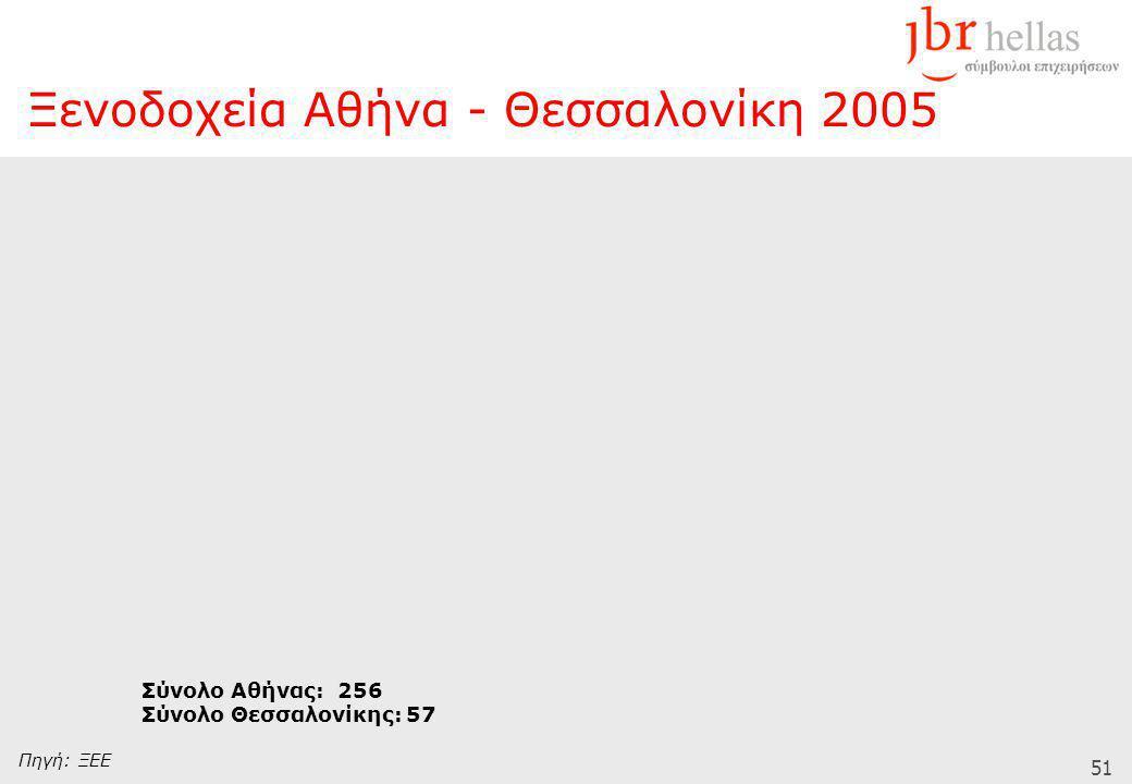 51 Πηγή: ΞΕΕ Σύνολο Αθήνας: 256 Σύνολο Θεσσαλονίκης: 57 Ξενοδοχεία Αθήνα - Θεσσαλονίκη 2005