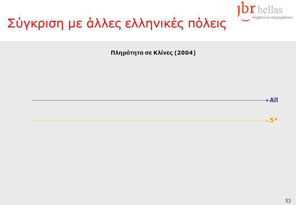 53 Σύγκριση με άλλες ελληνικές πόλεις Πληρότητα σε Κλίνες (2004) 5* All