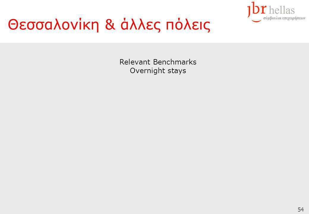 54 Relevant Benchmarks Overnight stays Θεσσαλονίκη & άλλες πόλεις