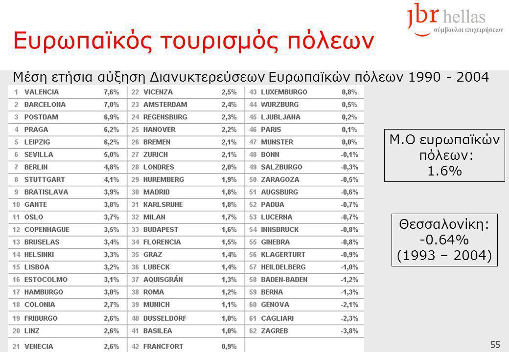 55 Ευρωπαϊκός τουρισμός πόλεων Μέση ετήσια αύξηση Διανυκτερεύσεων Ευρωπαϊκών πόλεων 1990 - 2004 Μ.Ο ευρωπαϊκών πόλεων: 1.6% Θεσσαλονίκη: -0.64% (1993 – 2004)