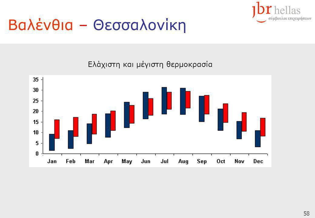 58 Βαλένθια – Θεσσαλονίκη Ελάχιστη και μέγιστη θερμοκρασία